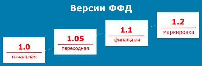 форматы фискальных документов от ФНС