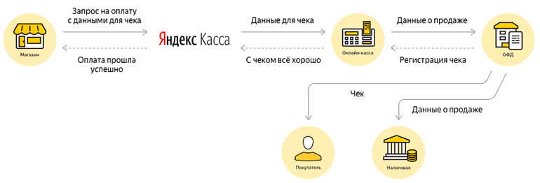 Яндекс.касса для интернет-магазина и онлайн-касса