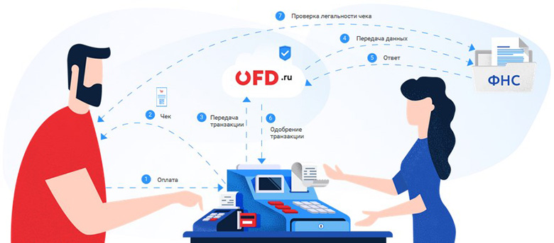 Схема работы платформы ОФД.Ру