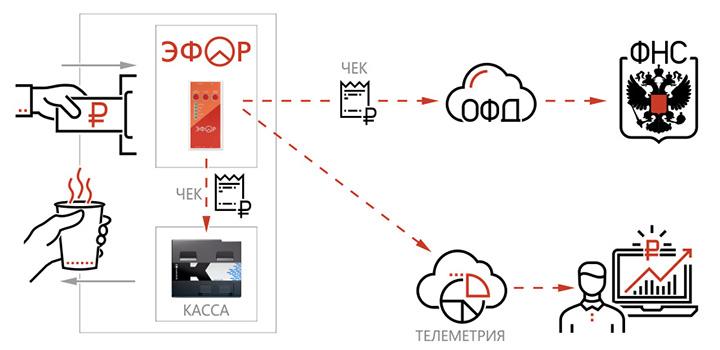 схема работы ККТ для вендинговых автоматов от компании Эфор