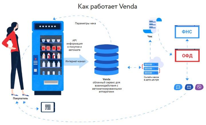 облачная онлайн-касса для вендинга VENDA