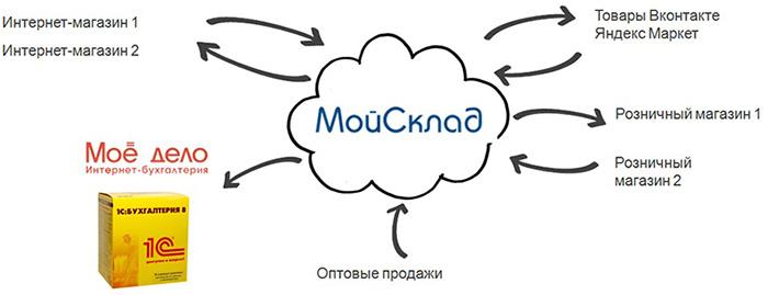 Интеграция программы МойСклад с интернет-магазинами и обычными торговыми точками
