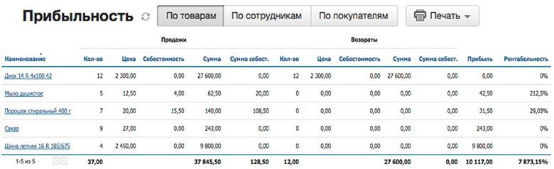 аналитика по прибыли