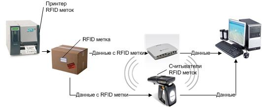 как работают РФИД-метки в системе