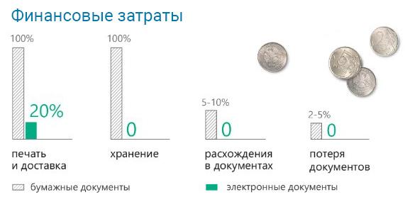 сравнение затрат на бумажный и электронный документооборот