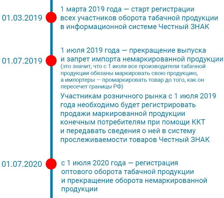 этапы маркировки табака