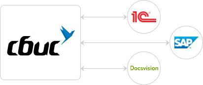 интеграция электронного документооборота СБИС с другими системами