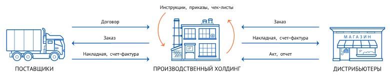 электронный документооборот СБИС на производстве