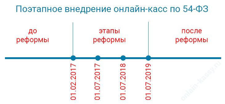 этапы реформы по внедрению онлайн-касс согласно 54-ФЗ