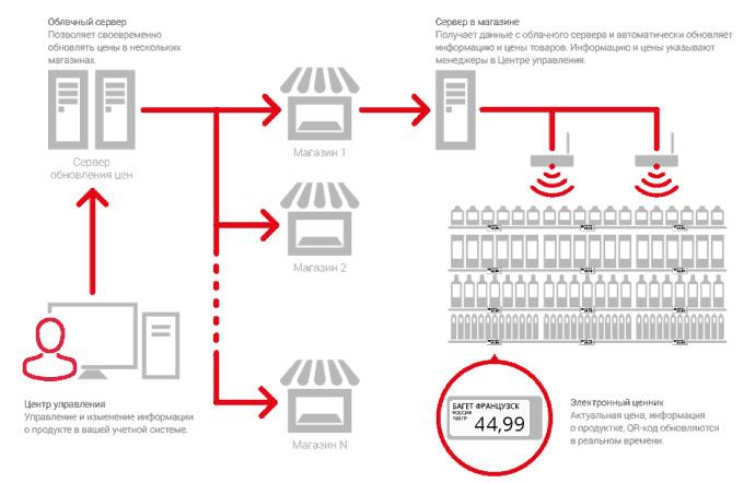 система передачи информации на электронные ценники в магазинах