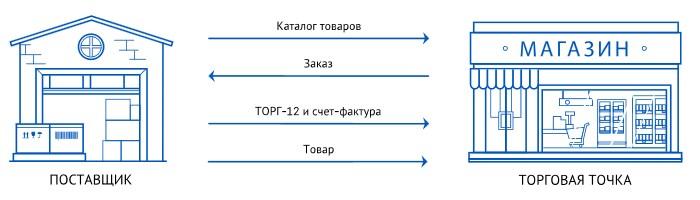 электронный обмен документами для торговли