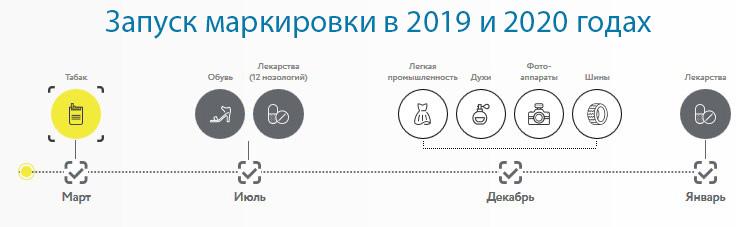 запуск маркировки товаров с 2019 года