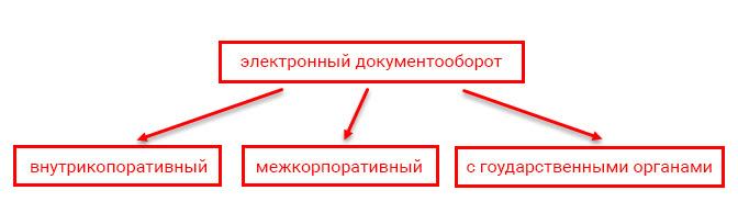Виды электронного документооборота в организации