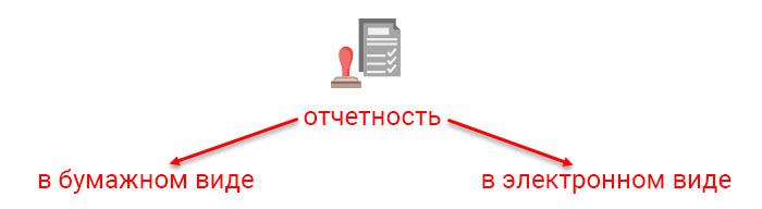 Сдача отчетности в электронном виде закон подать декларацию по возмещению ндфл