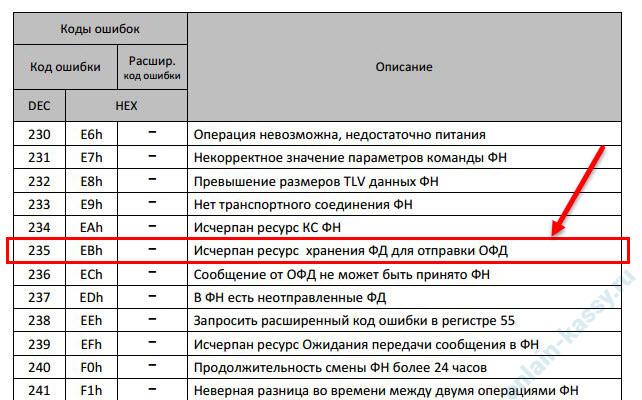расшифровка ошибки ФН 235 на кассе АТОЛ