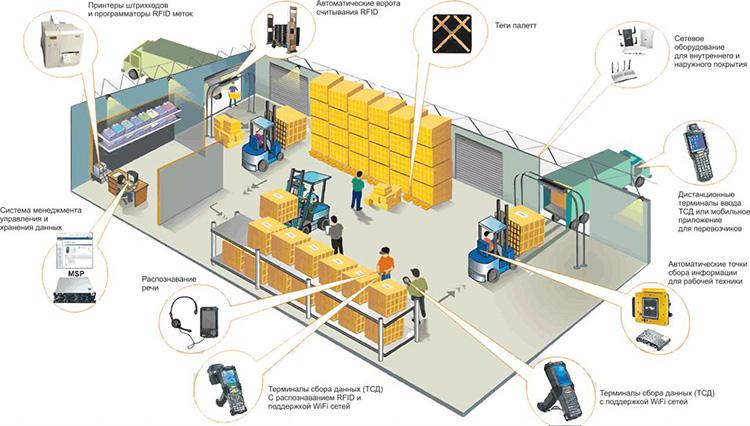 WMS-система управления складом