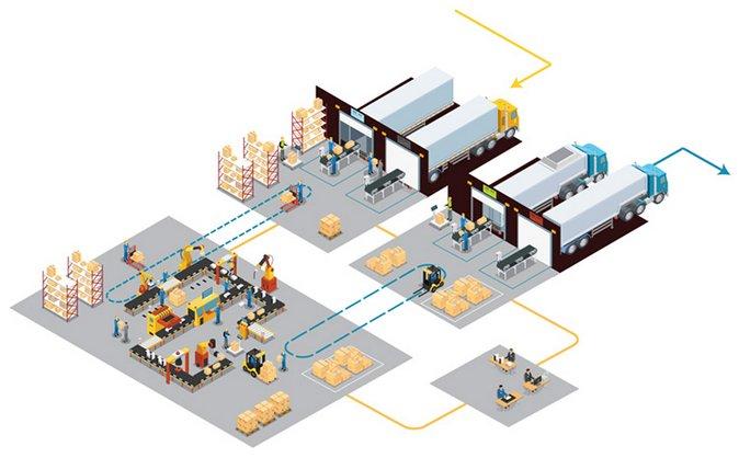 вмс система управления складом