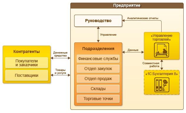 область применения 1С:Управление торговлей