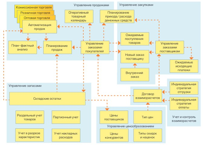 схема 1С:Управление торговлей
