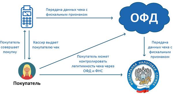 стоимость контракта с ОФД