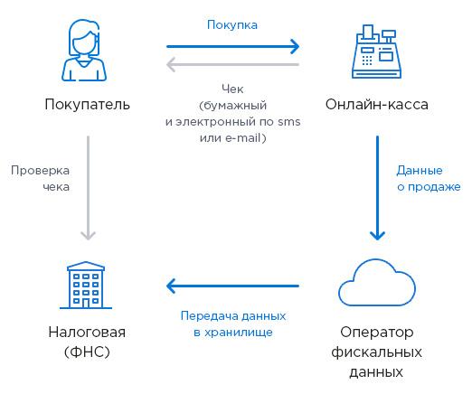 ККМ онлайн: касса, передающая фискальные данные через интернет - схема работы