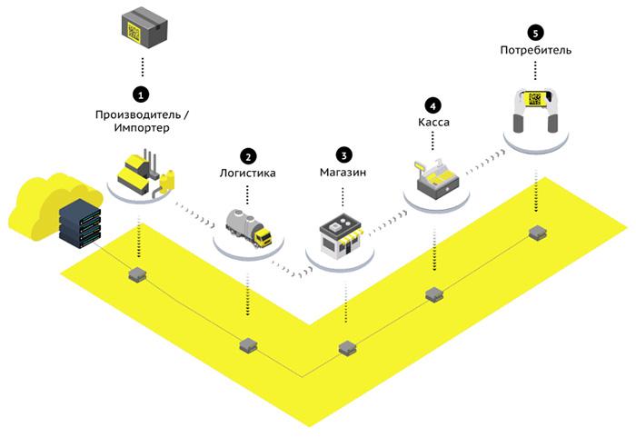 обязательная маркировка товаров и онлайн-ККМ