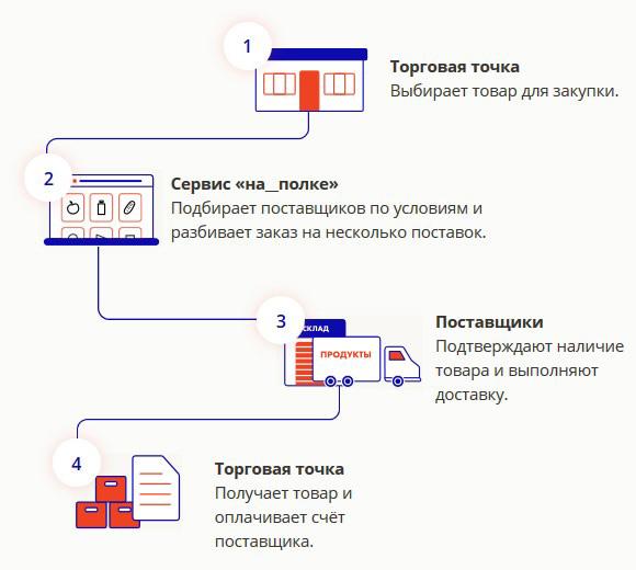 Как работает сервис на полке.ру