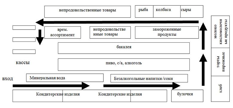 схема перемещения покупателей