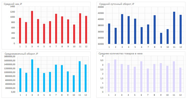 рыночные показатели торговой точки в отчете Место.Динамика