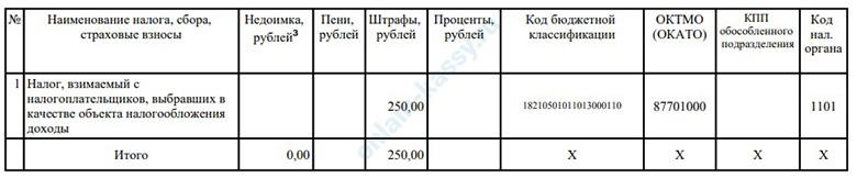 от ФНС ИП получил требование об уплате штрафа через систему ЭДО