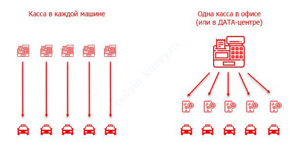 варианты использования онлайн-кассы для такси
