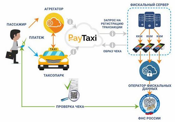 Как работает онлайн-касса для такси из дата-центра