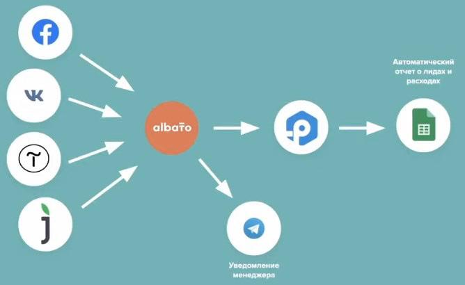 как работает интеграция секрвисов через Albato