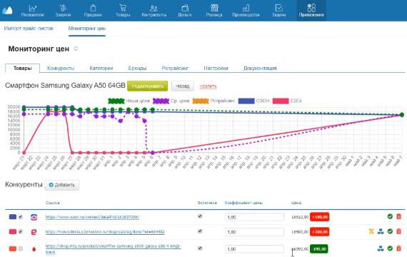 анализ и учет торговой наценки