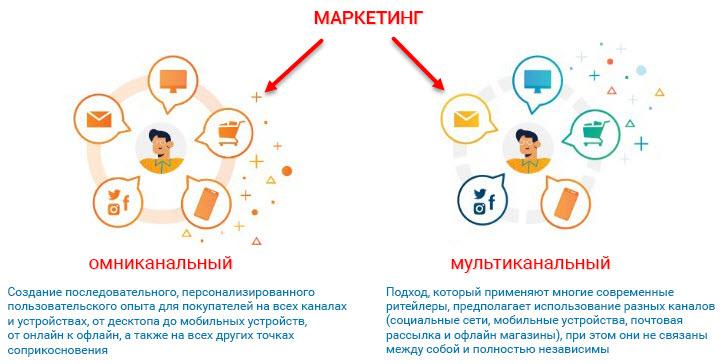 омниканальность и мультиканальность в маркетинге