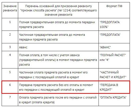 тег 1214 «признак способа расчета» в кассовом чеке (таблица 28)