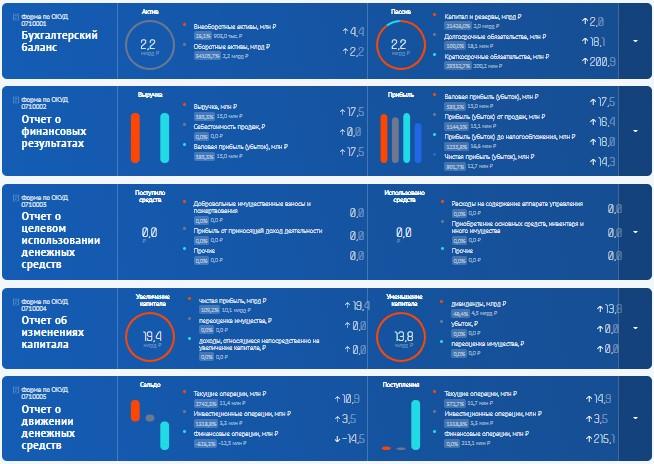 при проверке контрагента полезно посмотреть результат его финансовой деятельности за предыдущий период через ГИР БО на сайте ФНС