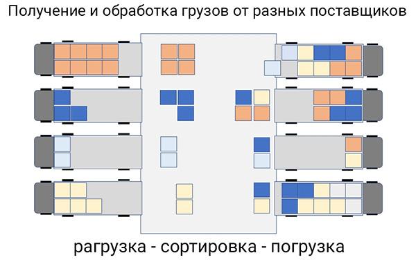 схема кросс-докинга при получении ТМЦ от разных поставщиков