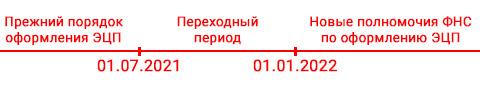 Переходный период при оформлении ЭЦП с 1 июля 2021 года до 1 января 2022 года